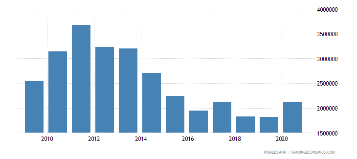 equatorial guinea net bilateral aid flows from dac donors france us dollar wb data
