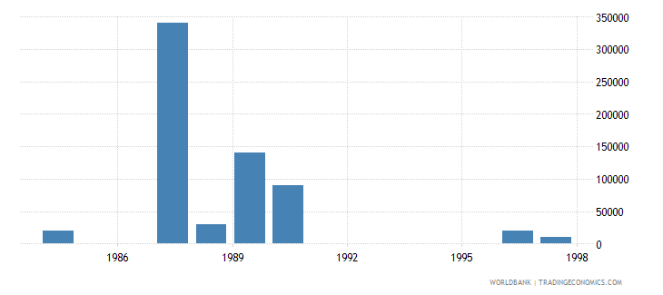 equatorial guinea net bilateral aid flows from dac donors united kingdom us dollar wb data
