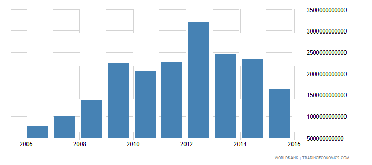equatorial guinea net investment in nonfinancial assets current lcu wb data