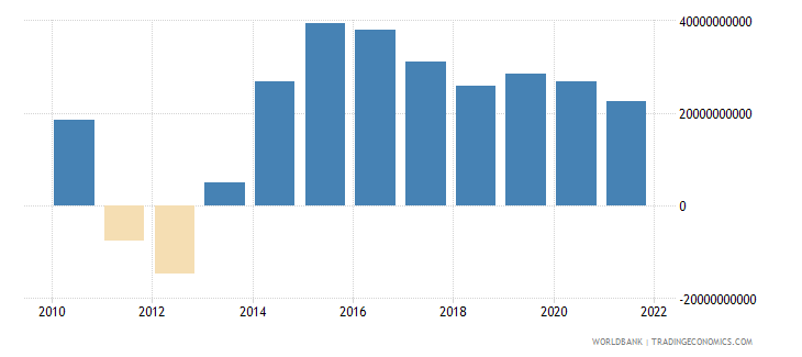 equatorial guinea net taxes on products constant lcu wb data