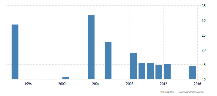 equatorial guinea percentage of repeaters in grade 5 of primary education male percent wb data