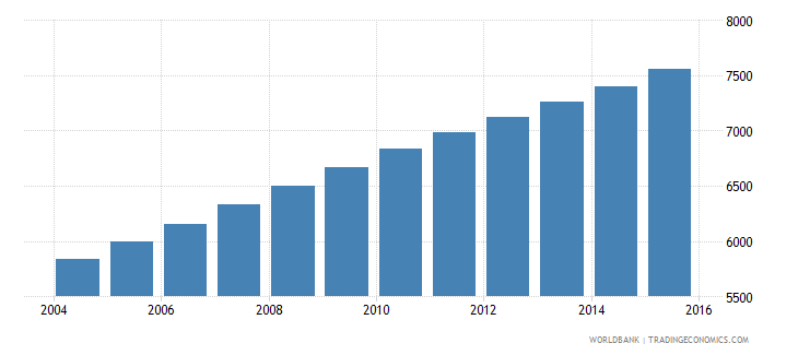 equatorial guinea population age 11 male wb data