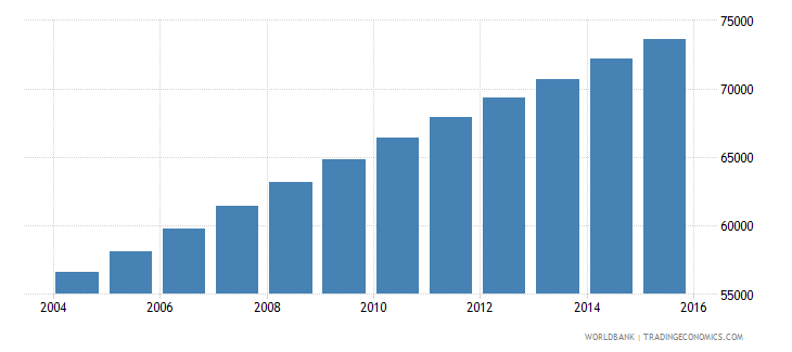 equatorial guinea population ages 10 14 total wb data