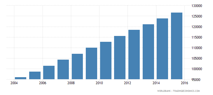 equatorial guinea population ages 10 18 total wb data