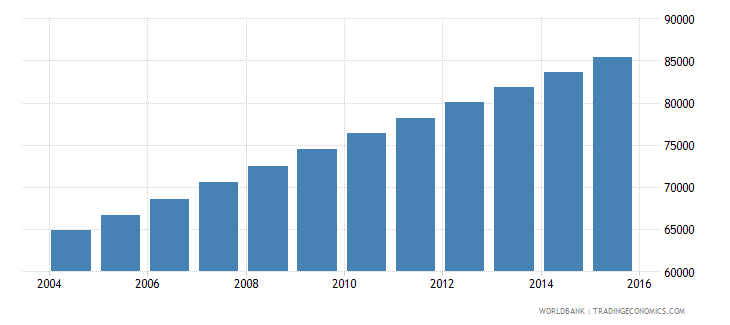equatorial guinea population ages 11 16 total wb data
