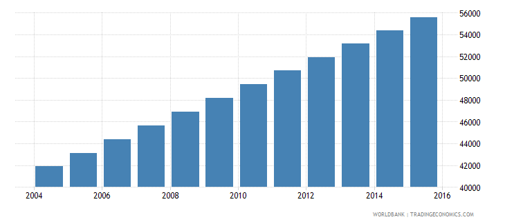equatorial guinea population ages 13 16 total wb data