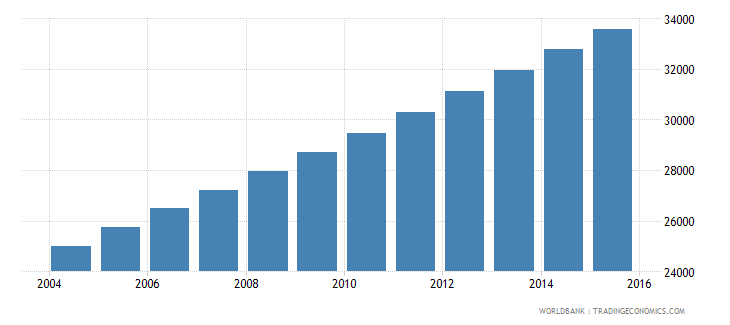 equatorial guinea population ages 14 18 male wb data