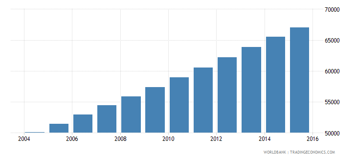 equatorial guinea population ages 14 18 total wb data