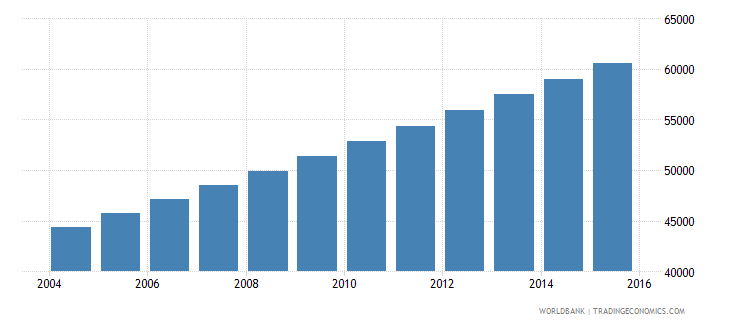 equatorial guinea population ages 15 24 male wb data