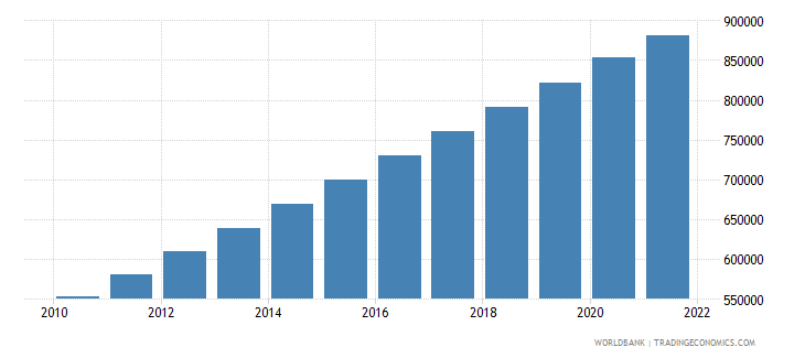 equatorial guinea population ages 15 64 total wb data