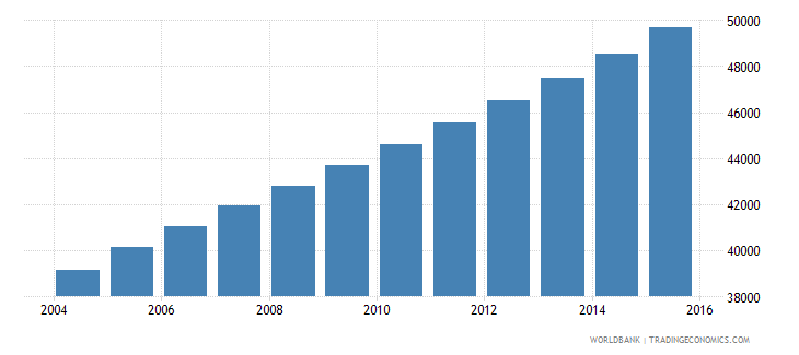 equatorial guinea population ages 5 10 male wb data
