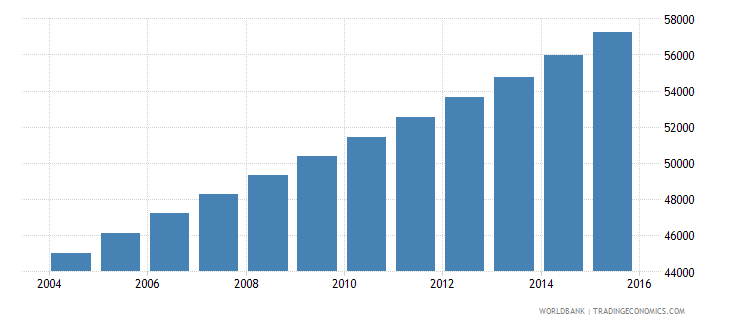 equatorial guinea population ages 5 11 male wb data