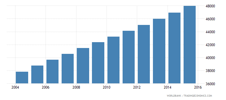 equatorial guinea population ages 6 11 female wb data