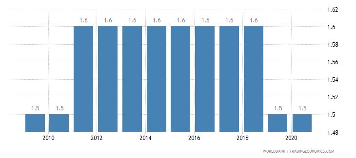 equatorial guinea prevalence of hiv male percent ages 15 24 wb data