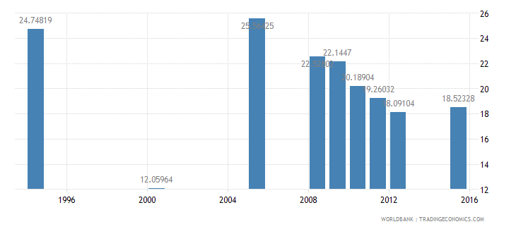 equatorial guinea repeaters primary total percent of total enrollment wb data