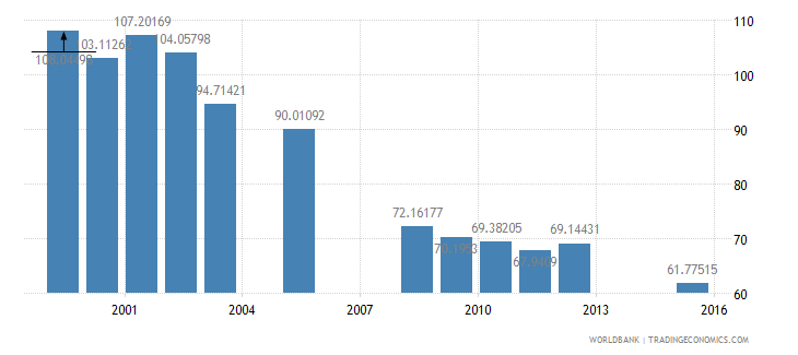 equatorial guinea school enrollment primary percent gross wb data