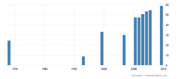 equatorial guinea school enrollment primary private percent of total primary wb data
