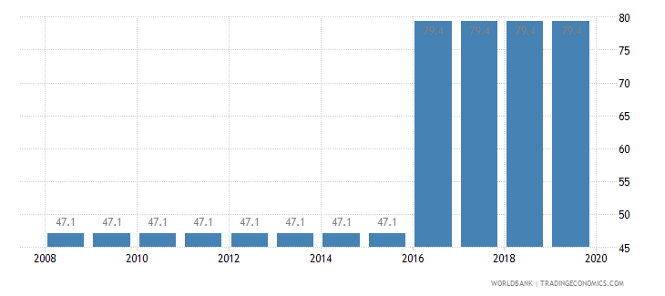 equatorial guinea total tax rate percent of profit wb data