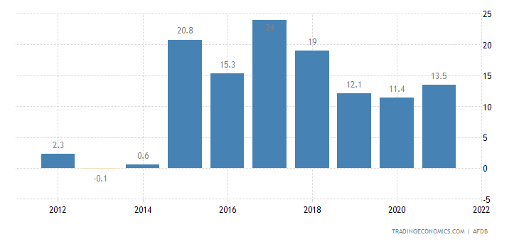 Eritrea Current Account to GDP