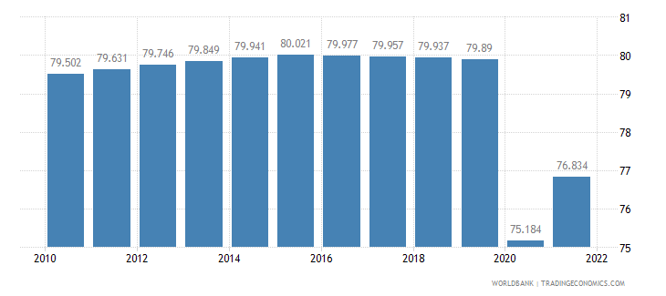 eritrea labor participation rate total percent of total population ages 15 plus  wb data