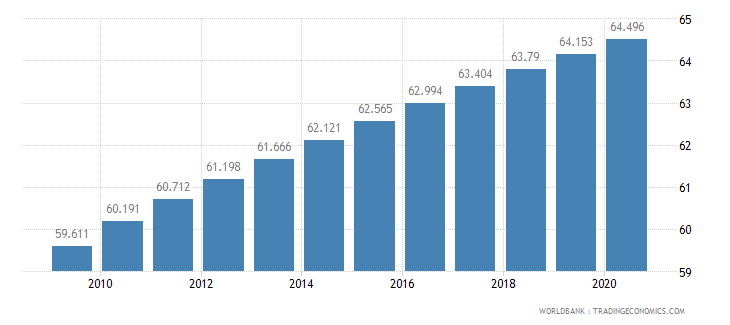 eritrea life expectancy at birth male years wb data