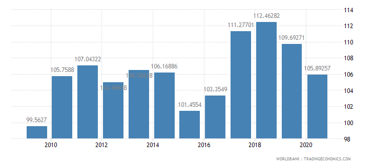 eritrea net barter terms of trade index 2000  100 wb data