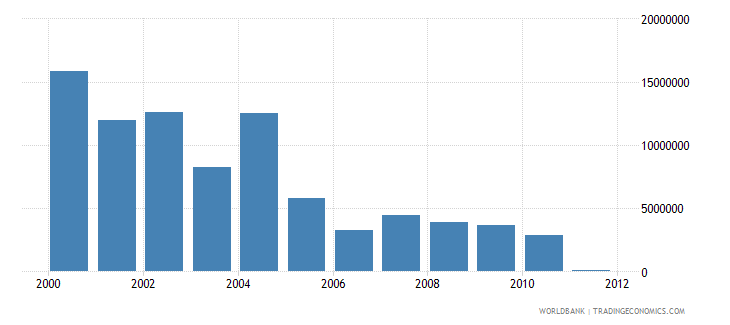 eritrea net bilateral aid flows from dac donors netherlands us dollar wb data