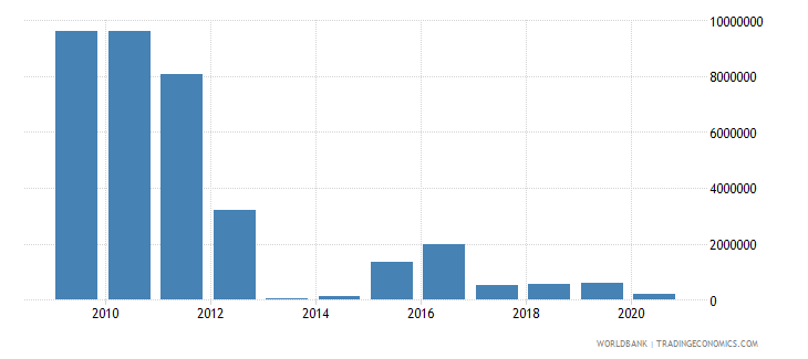 eritrea net bilateral aid flows from dac donors norway us dollar wb data