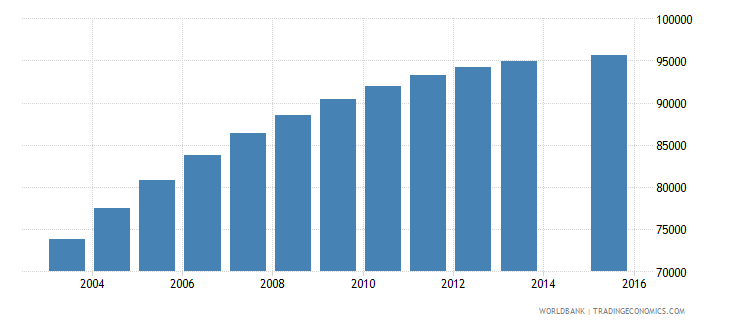 eritrea population age 1 female wb data
