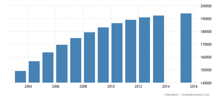 eritrea population age 1 total wb data