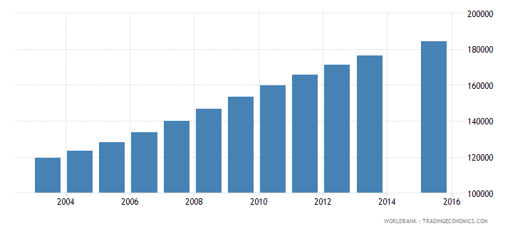 eritrea population age 6 total wb data