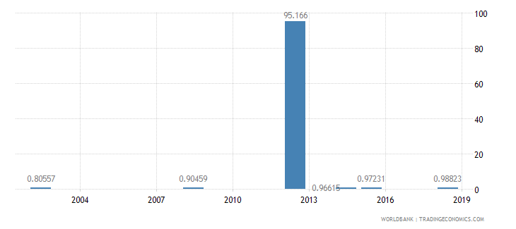 eritrea ratio of young literate females to males percent ages 15 24 wb data