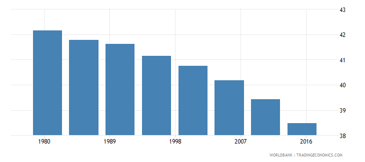 eritrea rural population male percent of total wb data
