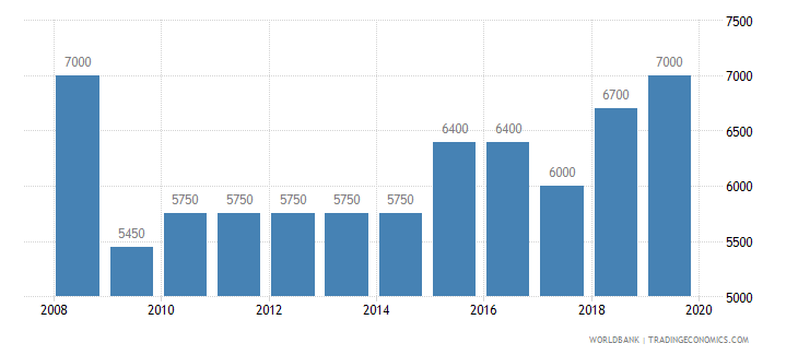 estonia armed forces personnel total wb data