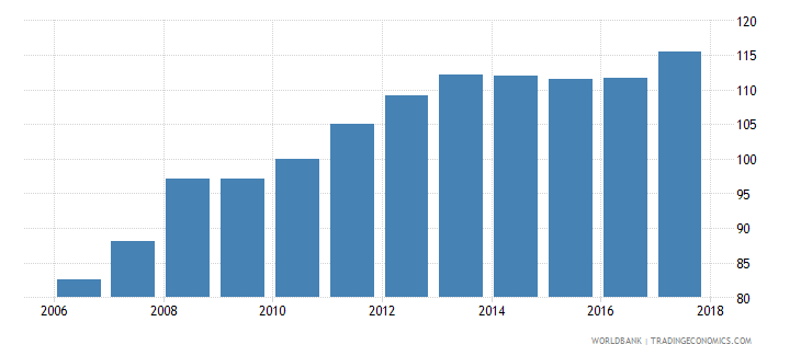 estonia average consumer price index 2010 100 wb data