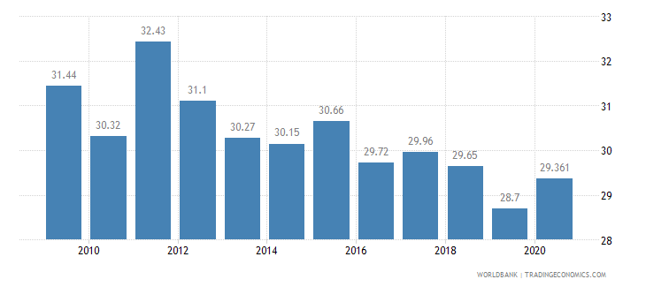 estonia employment in industry percent of total employment wb data