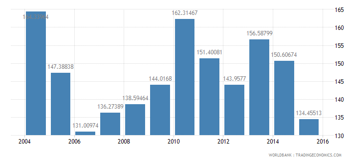 estonia energy use kg of oil equivalent per dollar1 000 gdp constant 2005 ppp wb data