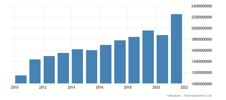 estonia exports as a capacity to import constant lcu wb data