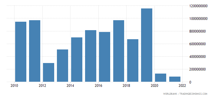 estonia external balance on goods and services current lcu wb data