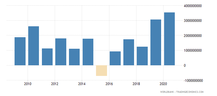 estonia foreign direct investment net inflows bop us dollar wb data