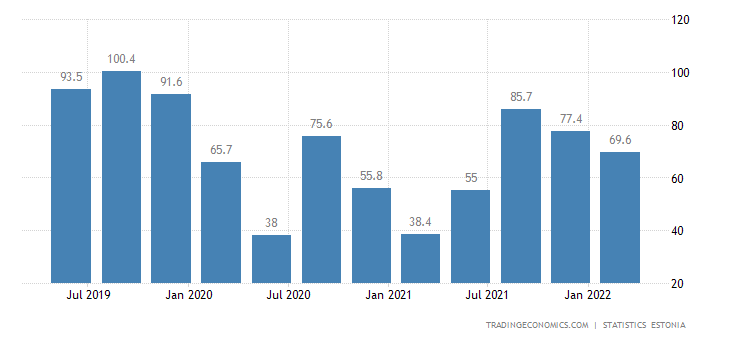 Estonia GDP From Services