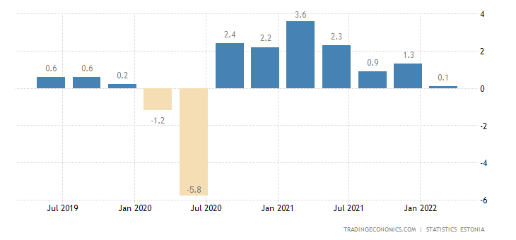 Estonia GDP Growth Rate