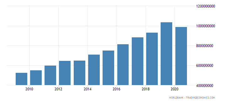estonia goods and services expense current lcu wb data