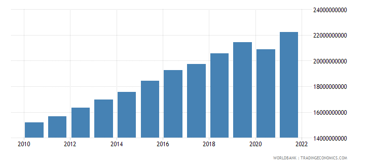 estonia household final consumption expenditure ppp constant 2005 international dollar wb data
