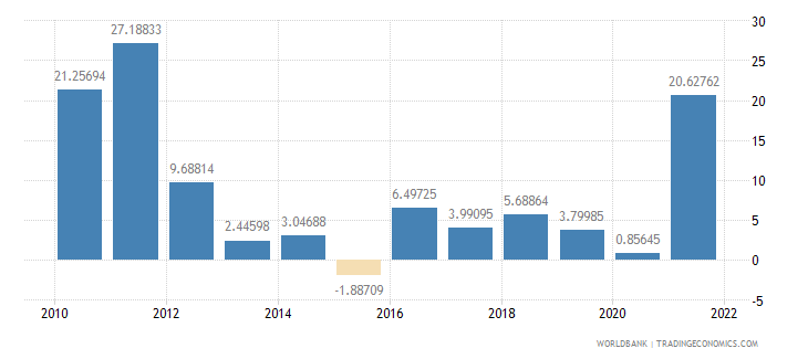 estonia imports of goods and services annual percent growth wb data