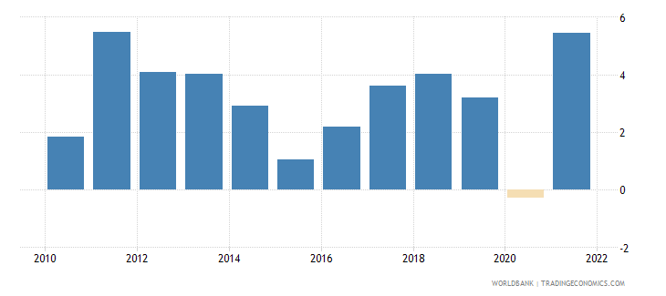 estonia inflation gdp deflator annual percent wb data
