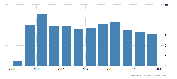 estonia insurance company assets to gdp percent wb data