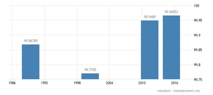 estonia literacy rate youth total percent of people ages 15 24 wb data