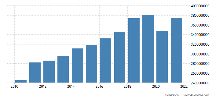 estonia manufacturing value added constant 2000 us dollar wb data