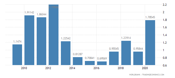 estonia merchandise exports by the reporting economy residual percent of total merchandise exports wb data